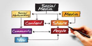 social media strategy | skillzlearn